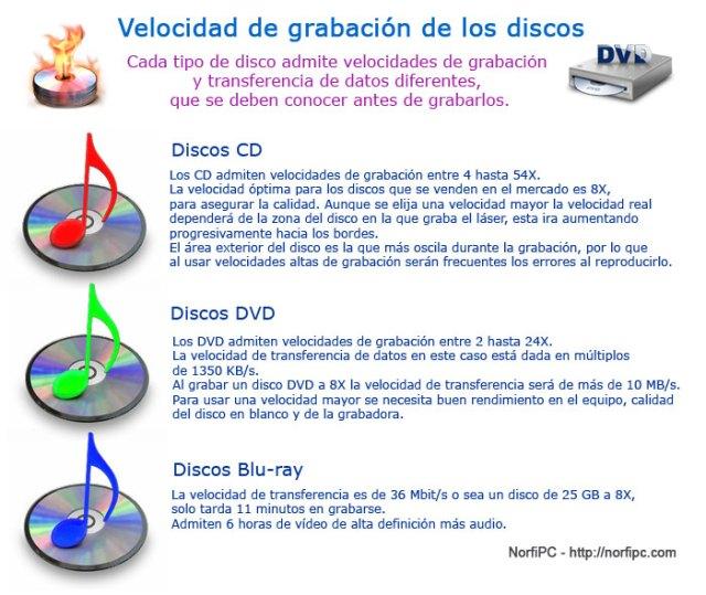 Velocidad de grabación de los discos ópticos vacíos