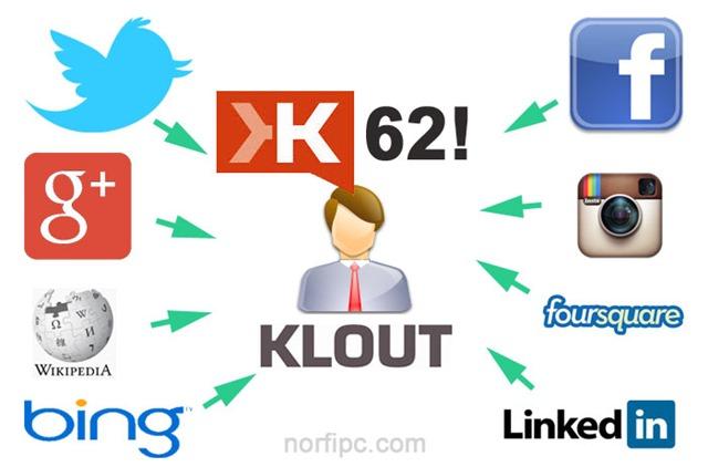 Redes sociales y servicios de internet que se tienen en cuenta para calcular el índice de Klout